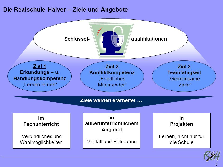 3 Die Realschule Halver – Ziele und Angebote Schlüssel-qualifikationen Ziel 1 Erkundungs – u.