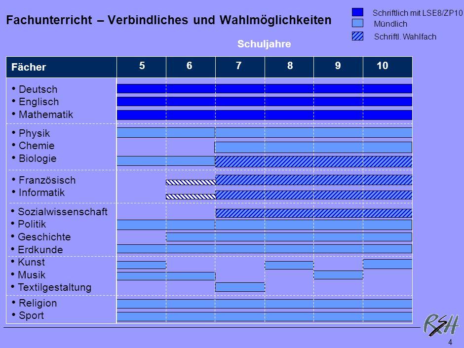 4 Fachunterricht – Verbindliches und Wahlmöglichkeiten Schriftlich mit LSE8/ZP10 Mündlich Schriftl.