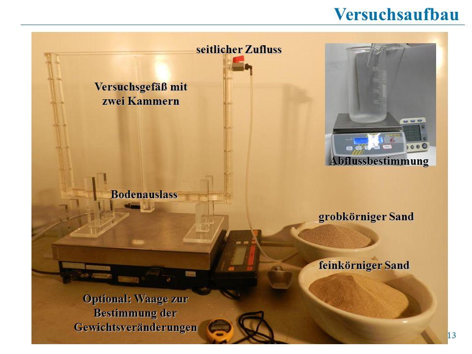 13 Versuchsaufbau Versuchsgefäß mit zwei Kammern Optional: Waage zur Bestimmung der Gewichtsveränderungen grobkörniger Sand feinkörniger Sand Abflussb