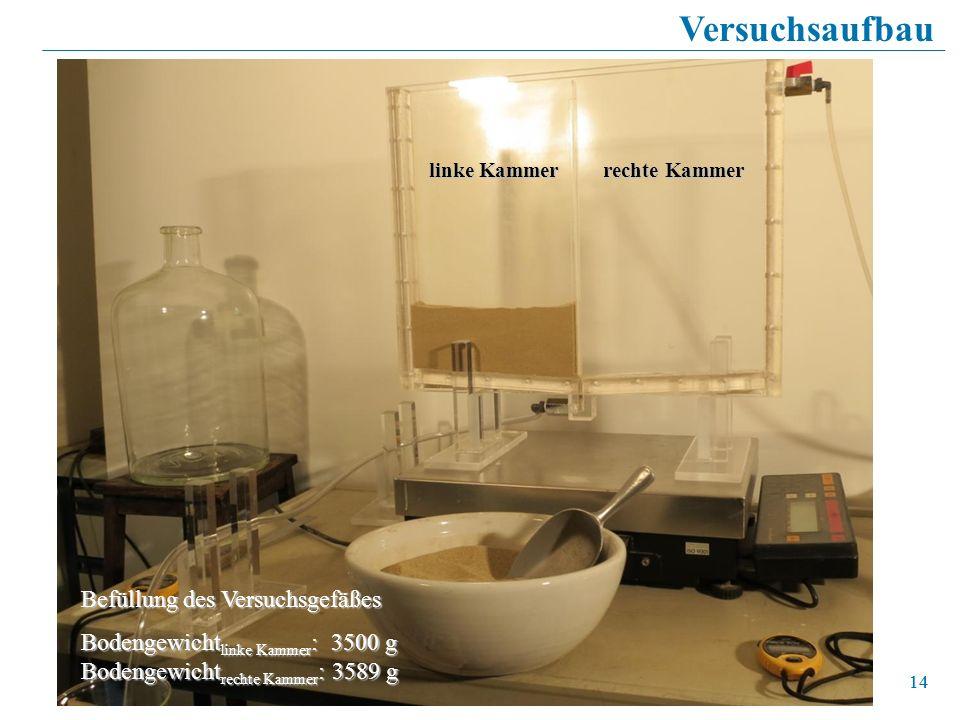 14 Versuchsaufbau Befüllung des Versuchsgefäßes Bodengewicht linke Kammer : 3500 g Bodengewicht rechte Kammer : 3589 g linke Kammer rechte Kammer