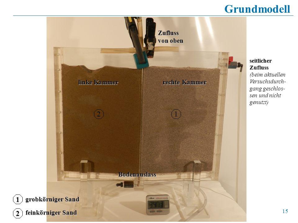 15 GrundmodellBodenauslass grobkörniger Sand feinkörniger Sand 1 2 12 linke Kammer rechte Kammer Zufluss von oben seitlicher Zufluss seitlicher Zuflus