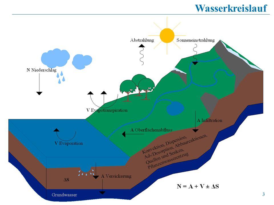33 Wasserkreislauf