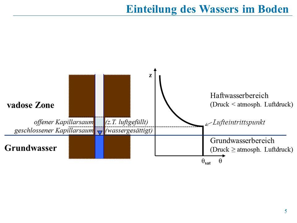 5 Einteilung des Wassers im Boden Lufteintrittspunkt