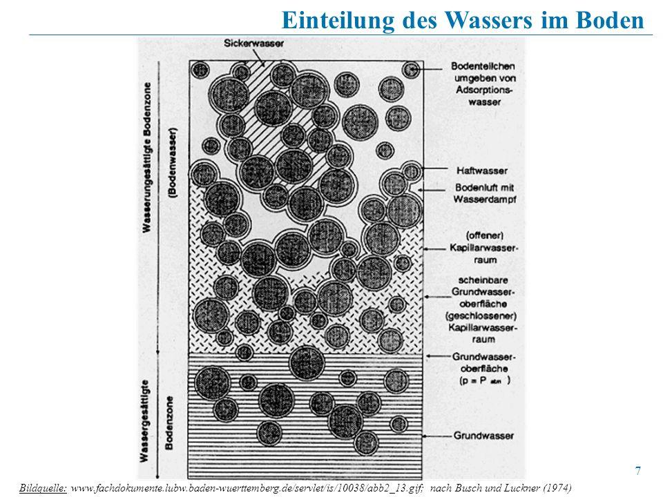 7 Bildquelle: www.fachdokumente.lubw.baden-wuerttemberg.de/servlet/is/10038/abb2_13.gif; nach Busch und Luckner (1974) Einteilung des Wassers im Boden