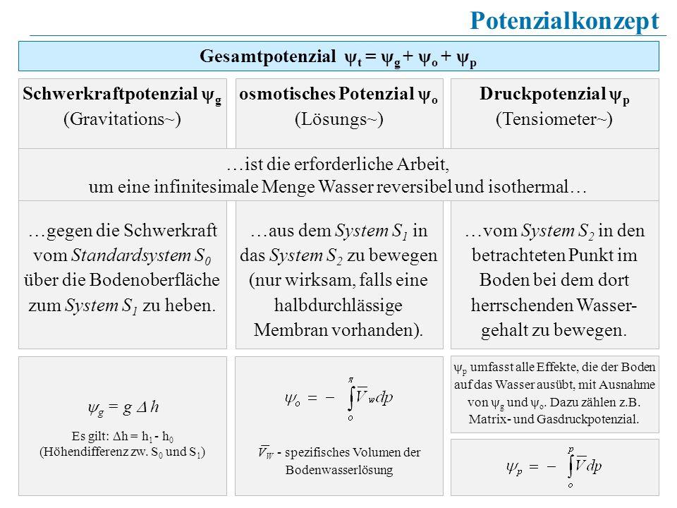 9 Schwerkraftpotenzial g (Gravitations~) …gegen die Schwerkraft vom Standardsystem S 0 über die Bodenoberfläche zum System S 1 zu heben. osmotisches P