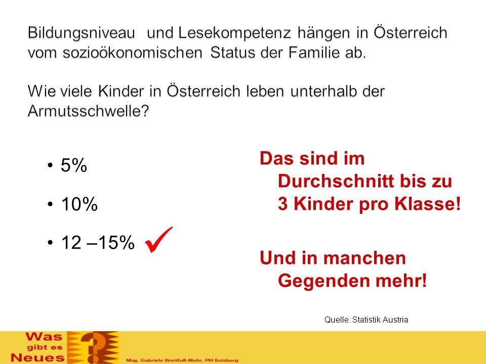 Das sind im Durchschnitt bis zu 3 Kinder pro Klasse! Und in manchen Gegenden mehr! 5% 10% 12 –15% Quelle: Statistik Austria