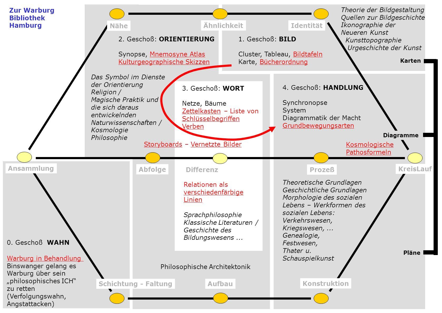 Ähnlichkeit Nähe Identität Ansammlung Abfolge DifferenzProzeß KreisLauf Schichtung - FaltungAufbau Konstruktion Karten Pläne 3. Geschoß: WORT Netze, B