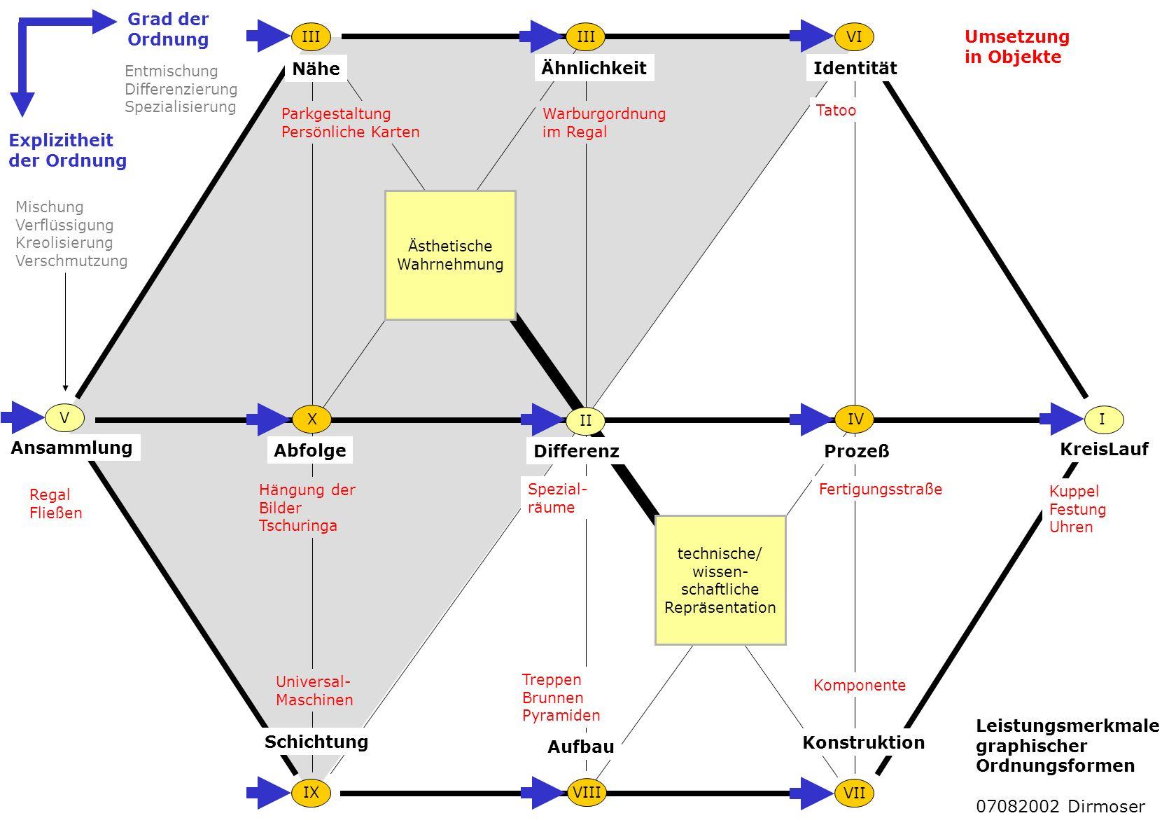 Ähnlichkeit Nähe Identität Ansammlung Abfolge DifferenzProzeß KreisLauf I II III IV VII V VI VIIIIX X Schichtung Aufbau Konstruktion Kuppel Festung Uh