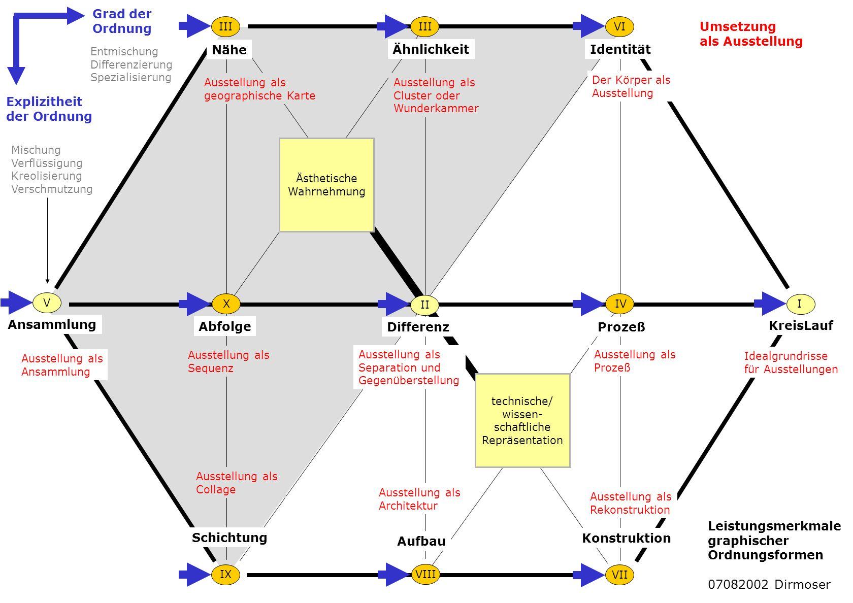 Ähnlichkeit Nähe Identität Ansammlung Abfolge DifferenzProzeß KreisLauf I II III IV VII V VI VIIIIX X Schichtung Aufbau Konstruktion Idealgrundrisse f