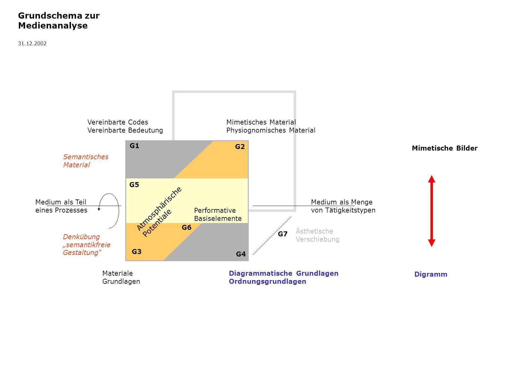 Mapping V Tableau (a), Tabelle 1.Phase der Ordnung Wahrnehmung Selektion (An)Sammlung Gruppierung (grob) Hervorhebung Ausstellung (Aneinander)Reihung Quantifizierung Tableau Mapping III (a) Karte Lagezusammenhang Geographische Karte Mapping III (b) Cluster, Tableau (b) 2.