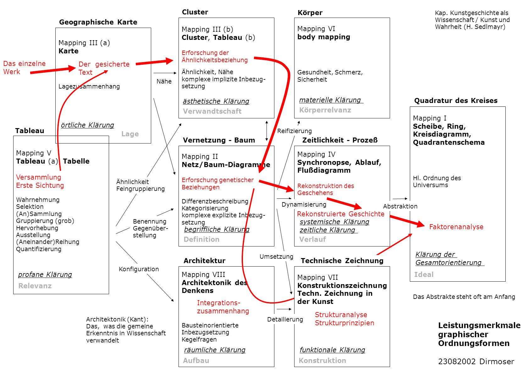 Mapping V Tableau (a), Tabelle Versammlung Erste Sichtung Wahrnehmung Selektion (An)Sammlung Gruppierung (grob) Hervorhebung Ausstellung (Aneinander)R