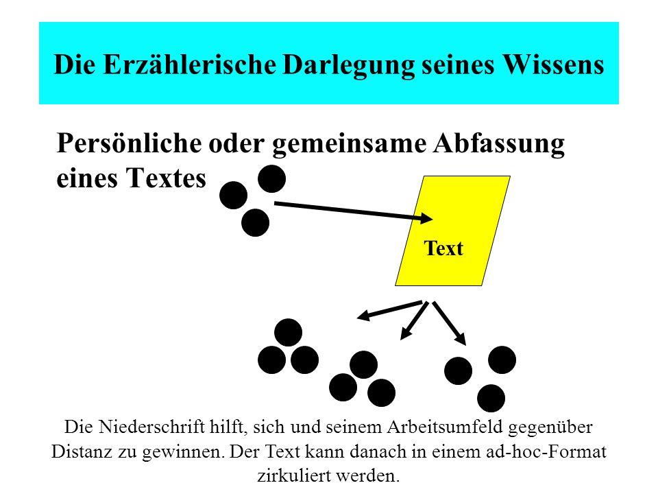 Die Erzählerische Darlegung seines Wissens Persönliche oder gemeinsame Abfassung eines Textes Text Die Niederschrift hilft, sich und seinem Arbeitsumfeld gegenüber Distanz zu gewinnen.