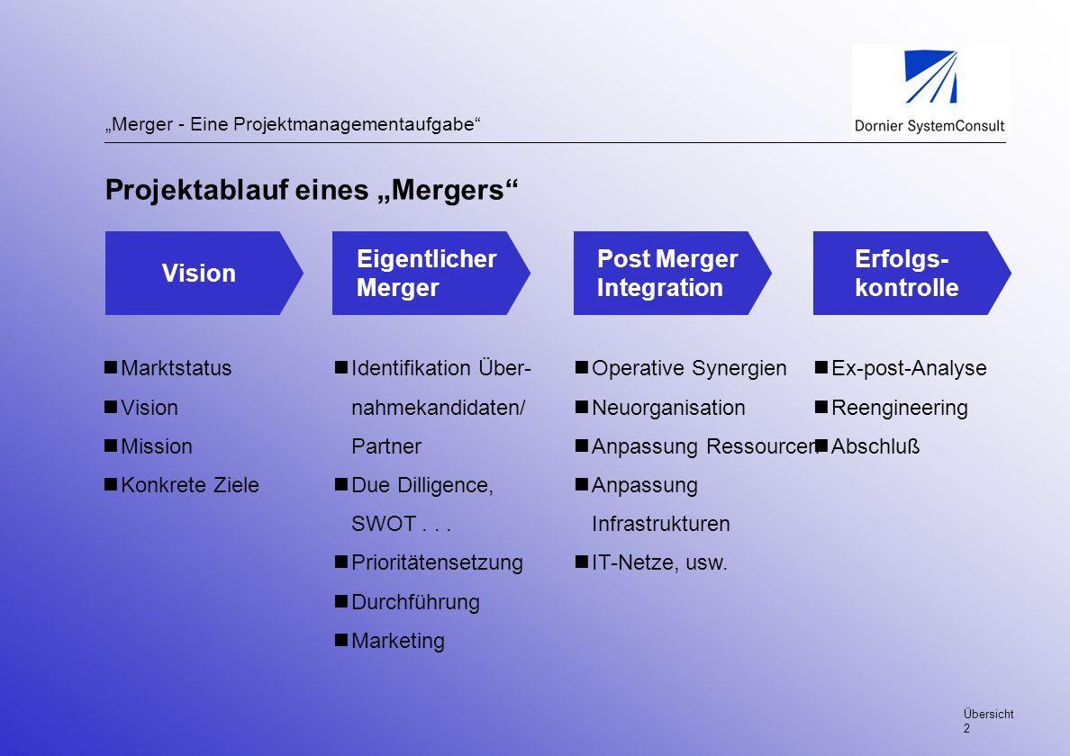 Merger - Eine Projektmanagementaufgabe Projektablauf eines Mergers Vision Eigentlicher Merger Post Merger Integration Erfolgs- kontrolle Marktstatus V