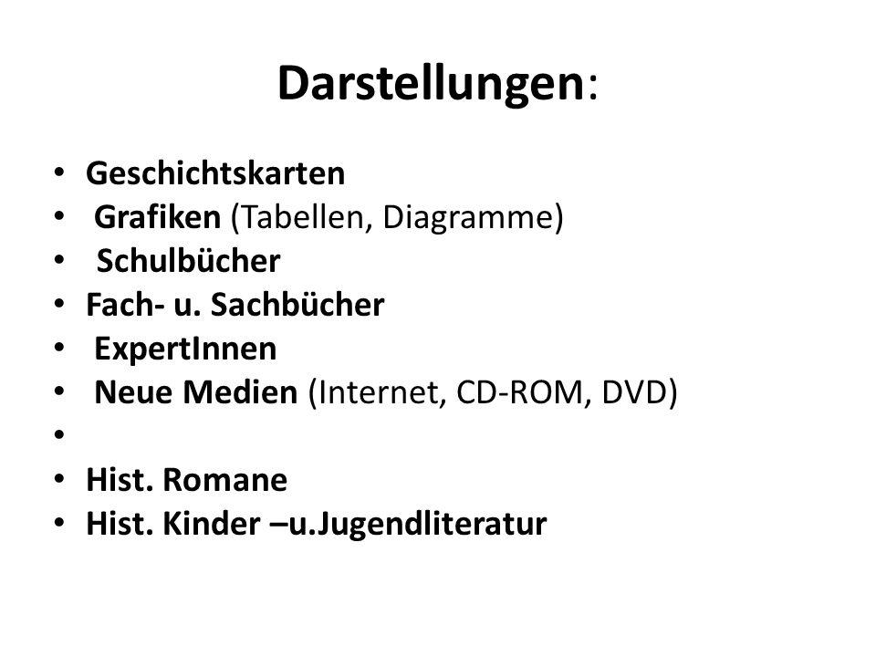Darstellungen: Geschichtskarten Grafiken (Tabellen, Diagramme) Schulbücher Fach- u. Sachbücher ExpertInnen Neue Medien (Internet, CD-ROM, DVD) Hist. R