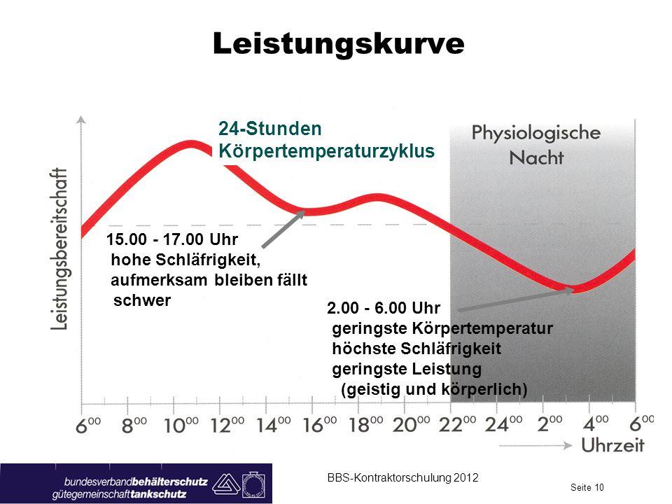Leistungskurve BBS-Kontraktorschulung 2012 Seite 10 24-Stunden Körpertemperaturzyklus 15.00 - 17.00 Uhr hohe Schläfrigkeit, aufmerksam bleiben fällt schwer 2.00 - 6.00 Uhr geringste Körpertemperatur höchste Schläfrigkeit geringste Leistung (geistig und körperlich)