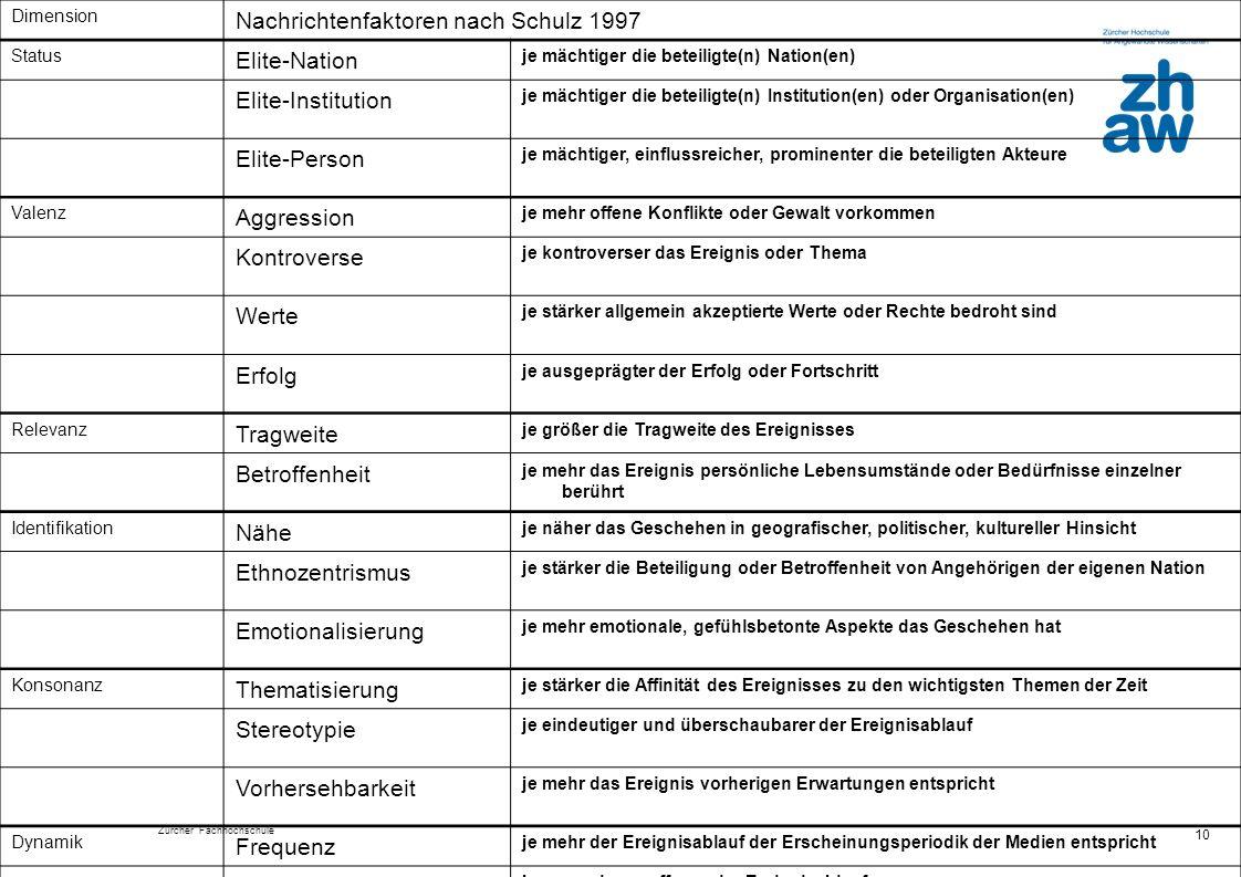 Zürcher Fachhochschule 10 Dimension Nachrichtenfaktoren nach Schulz 1997 Status Elite-Nation je mächtiger die beteiligte(n) Nation(en) Elite-Instituti