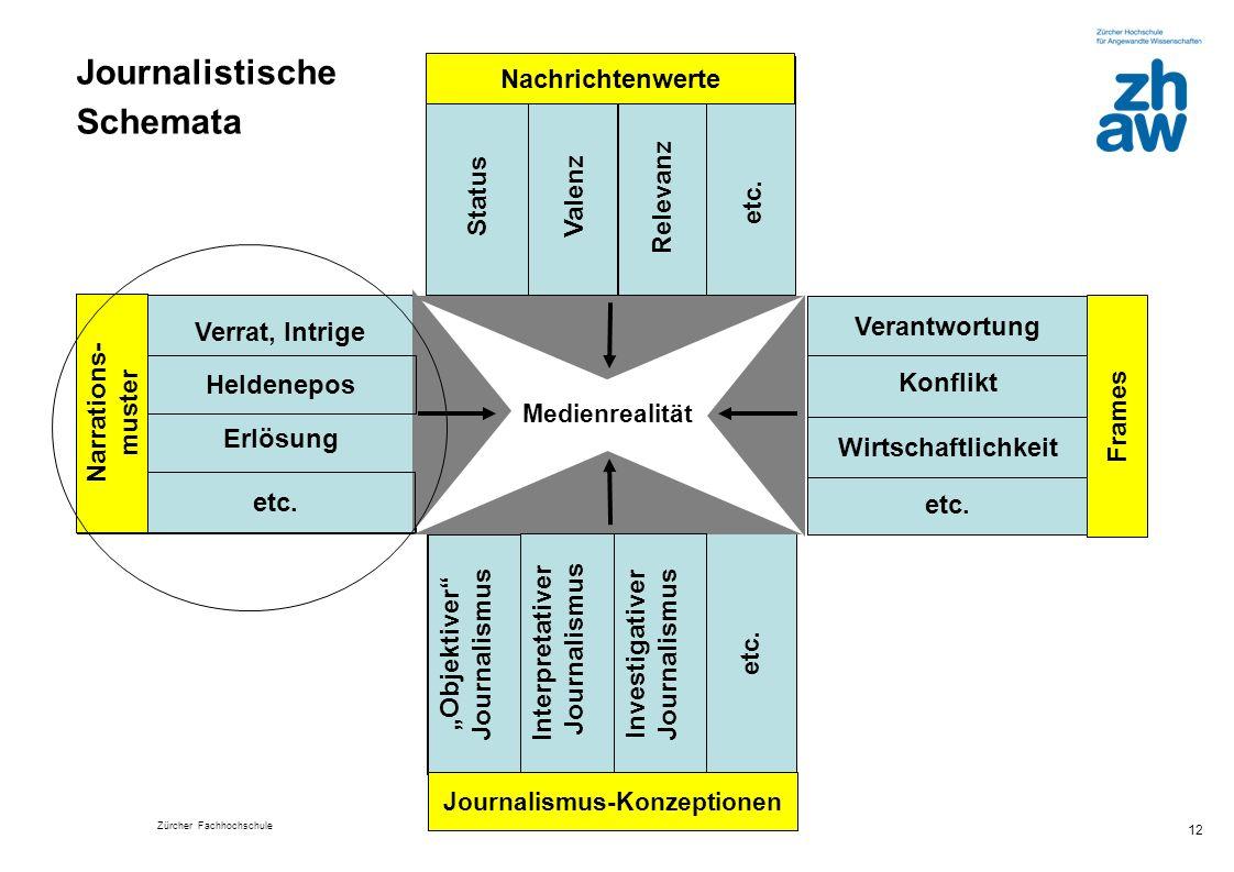 Zürcher Fachhochschule 12 Medienrealität etc. Investigativer Journalismus Interpretativer Journalismus Objektiver Journalismus etc. Wirtschaftlichkeit