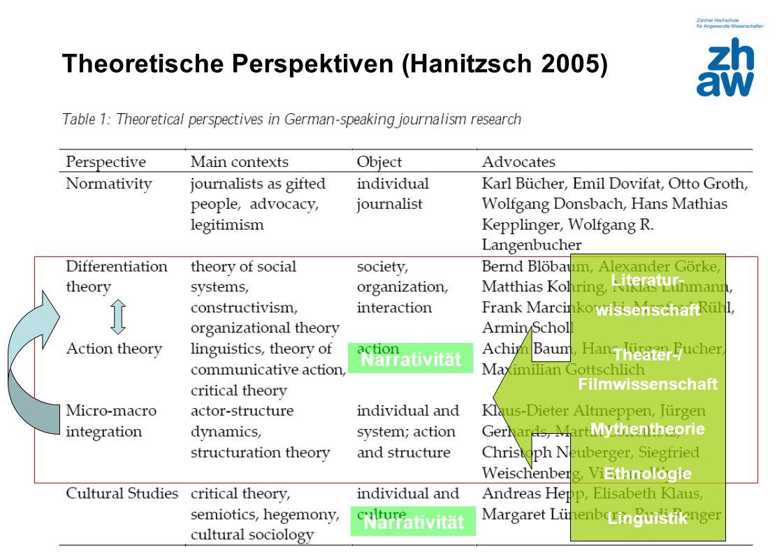Zürcher Fachhochschule 19 Theoretische Perspektiven (Hanitzsch 2005) Narrativität Literatur- wissenschaft Theater-/ Filmwissenschaft Mythentheorie Eth