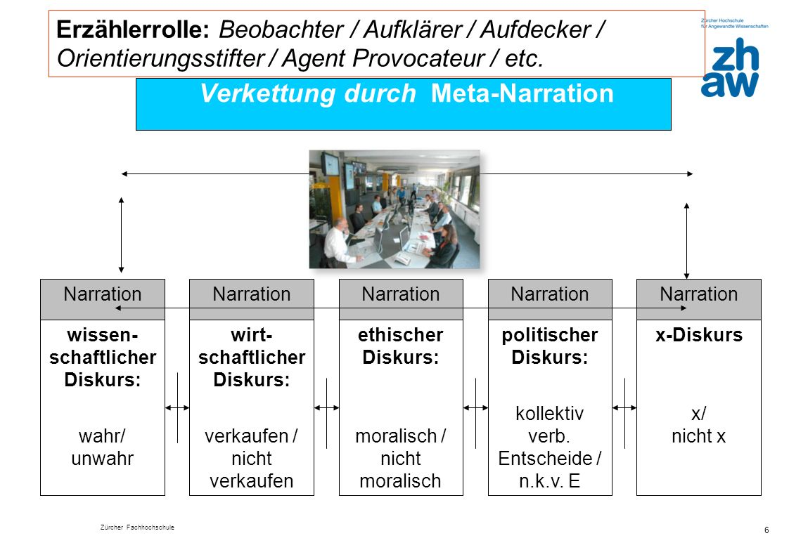 Zürcher Fachhochschule 6 Verkettung durch Meta-Narration wissen- schaftlicher Diskurs: wahr/ unwahr wirt- schaftlicher Diskurs: verkaufen / nicht verk