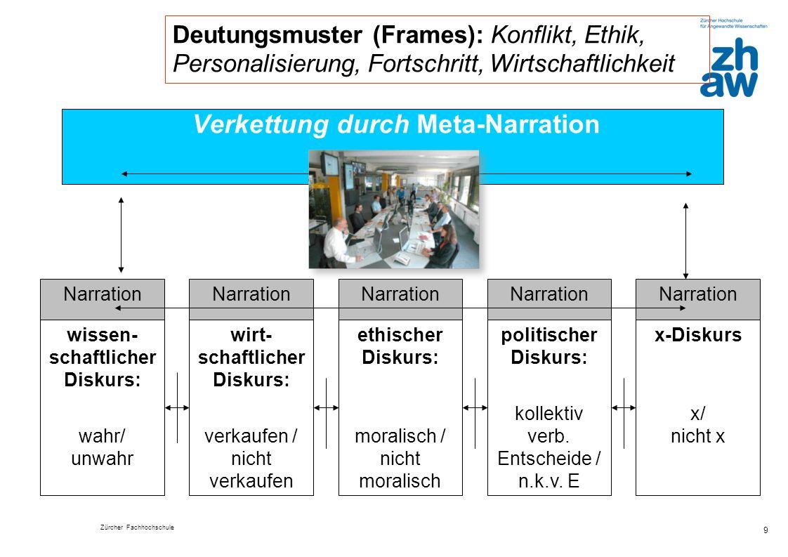 Zürcher Fachhochschule 9 Verkettung durch Meta-Narration wissen- schaftlicher Diskurs: wahr/ unwahr wirt- schaftlicher Diskurs: verkaufen / nicht verk