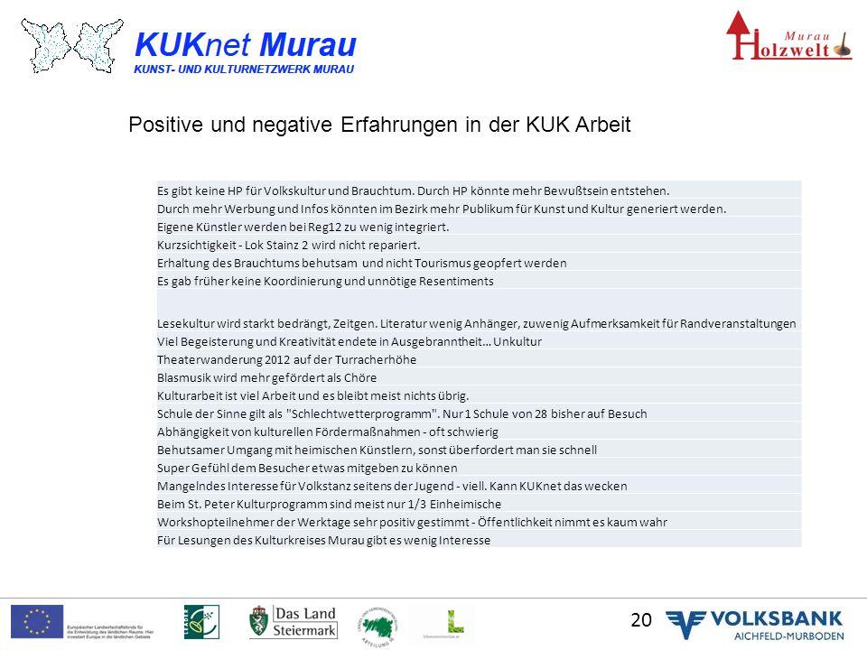 20 Positive und negative Erfahrungen in der KUK Arbeit Es gibt keine HP für Volkskultur und Brauchtum.