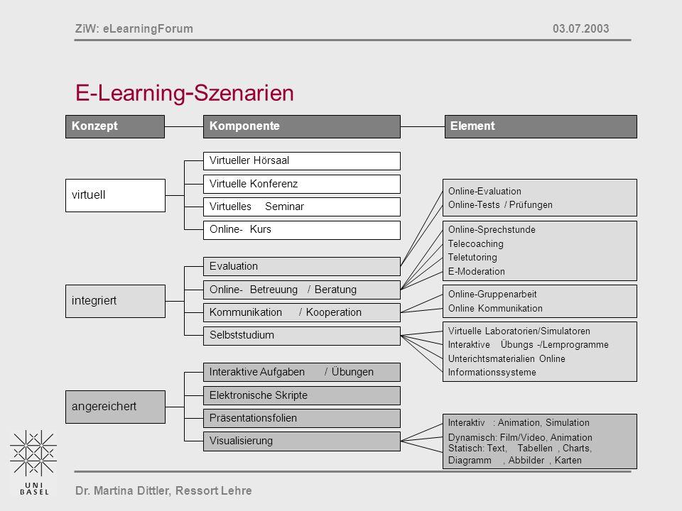 Dr. Martina Dittler, Ressort Lehre ZiW: eLearningForum 03.07.2003 E-Learning - Szenarien ElementKomponenteKonzept Evaluation angereichert integriert v