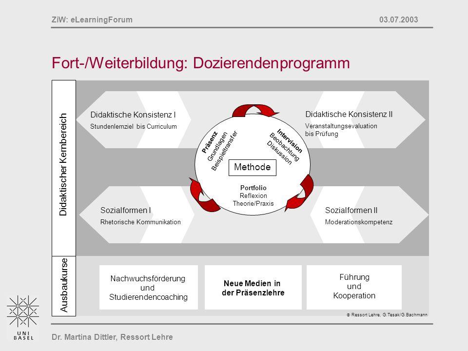 Dr. Martina Dittler, Ressort Lehre ZiW: eLearningForum 03.07.2003 Fort-/Weiterbildung: Dozierendenprogramm Didaktischer Kernbereich Sozialformen I Rhe