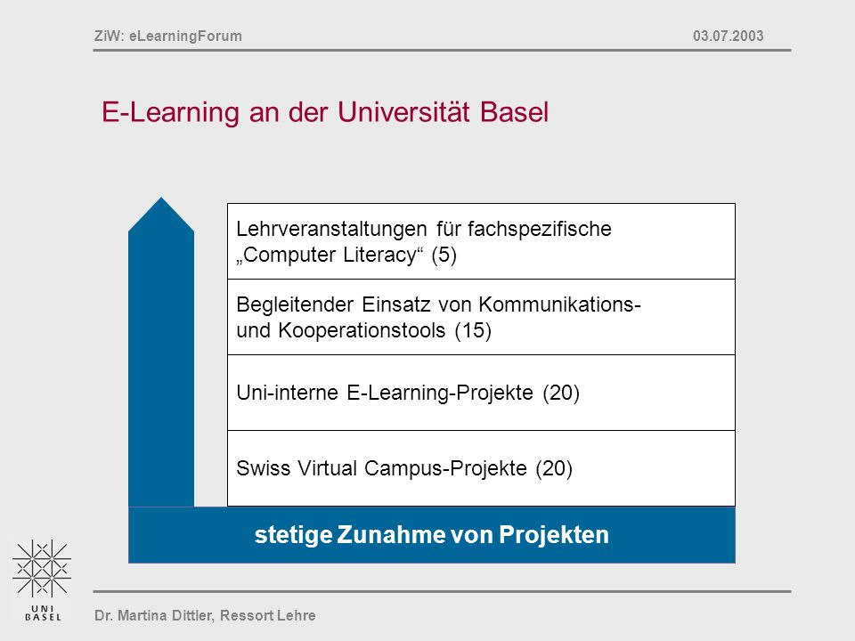 Dr. Martina Dittler, Ressort Lehre ZiW: eLearningForum 03.07.2003 E-Learning an der Universität Basel Swiss Virtual Campus-Projekte (20) Uni-interne E