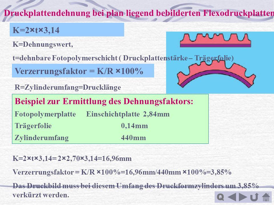 Q Druckplattendehnung bei plan liegend bebilderten Flexodruckplatten Beispiel zur Ermittlung des Dehnungsfaktors: Fotopolymerplatte Einschichtplatte 2