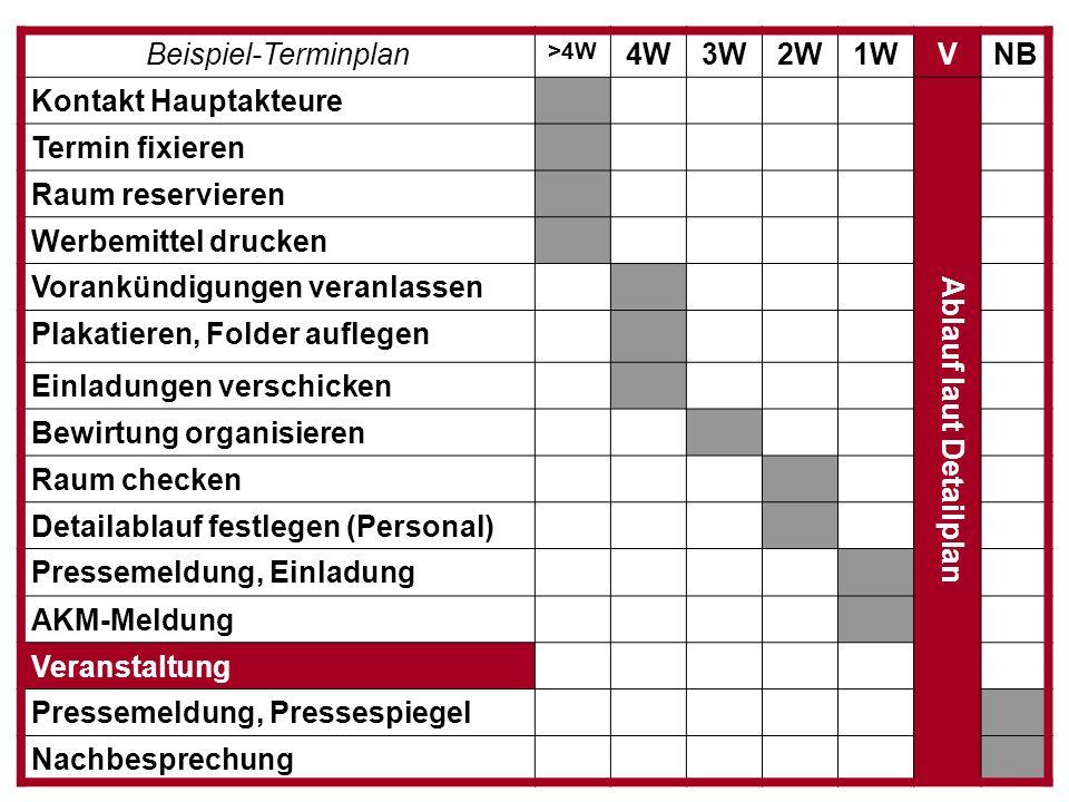 Beispiel-Terminplan >4W 4W3W2W1WVNB Kontakt Hauptakteure Ablauf laut Detailplan Termin fixieren Raum reservieren Werbemittel drucken Vorankündigungen