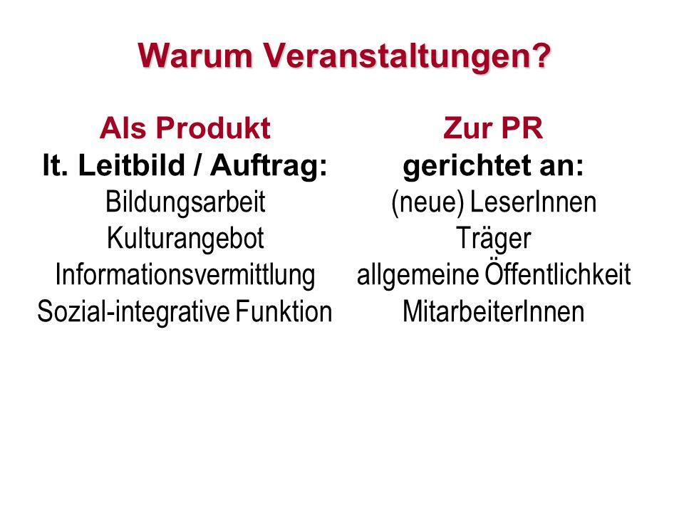 9 Warum Veranstaltungen? Als Produkt lt. Leitbild / Auftrag: Bildungsarbeit Kulturangebot Informationsvermittlung Sozial-integrative Funktion Zur PR g