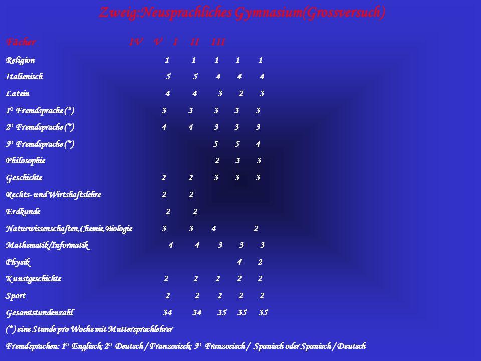 Zweig:Neusprachliches Gymnasium(Grossversuch) Fächer IV V I II III Religion 1 1 1 1 1 Italienisch 5 5 4 4 4 Latein 4 4 3 2 3 1° Fremdsprache (*) 3 3 3