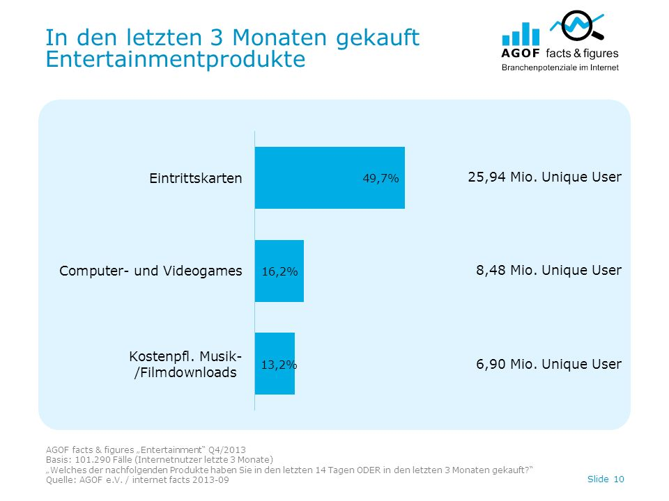 In den letzten 3 Monaten gekauft Entertainmentprodukte AGOF facts & figures Entertainment Q4/2013 Basis: 101.290 Fälle (Internetnutzer letzte 3 Monate