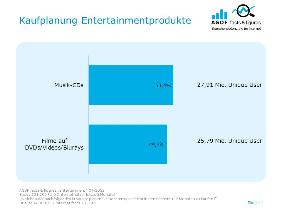 Kaufplanung Entertainmentprodukte Slide 11 AGOF facts & figures Entertainment Q4/2013 Basis: 101.290 Fälle (Internetnutzer letzte 3 Monate) Welchen de