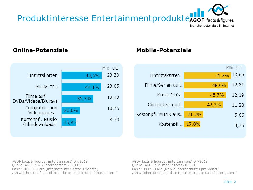 Produktinteresse Entertainmentprodukte Slide 3 Online-PotenzialeMobile-Potenziale AGOF facts & figures Entertainment Q4/2013 Quelle: AGOF e.V.