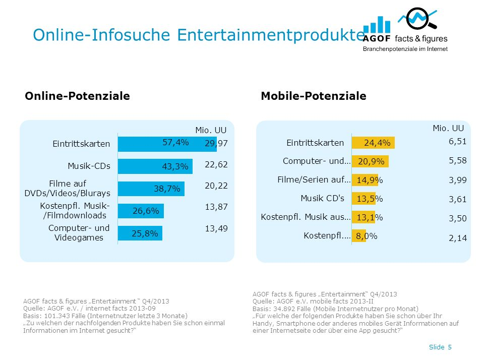 Online-Infosuche Entertainmentprodukte Slide 5 Online-PotenzialeMobile-Potenziale AGOF facts & figures Entertainment Q4/2013 Quelle: AGOF e.V.
