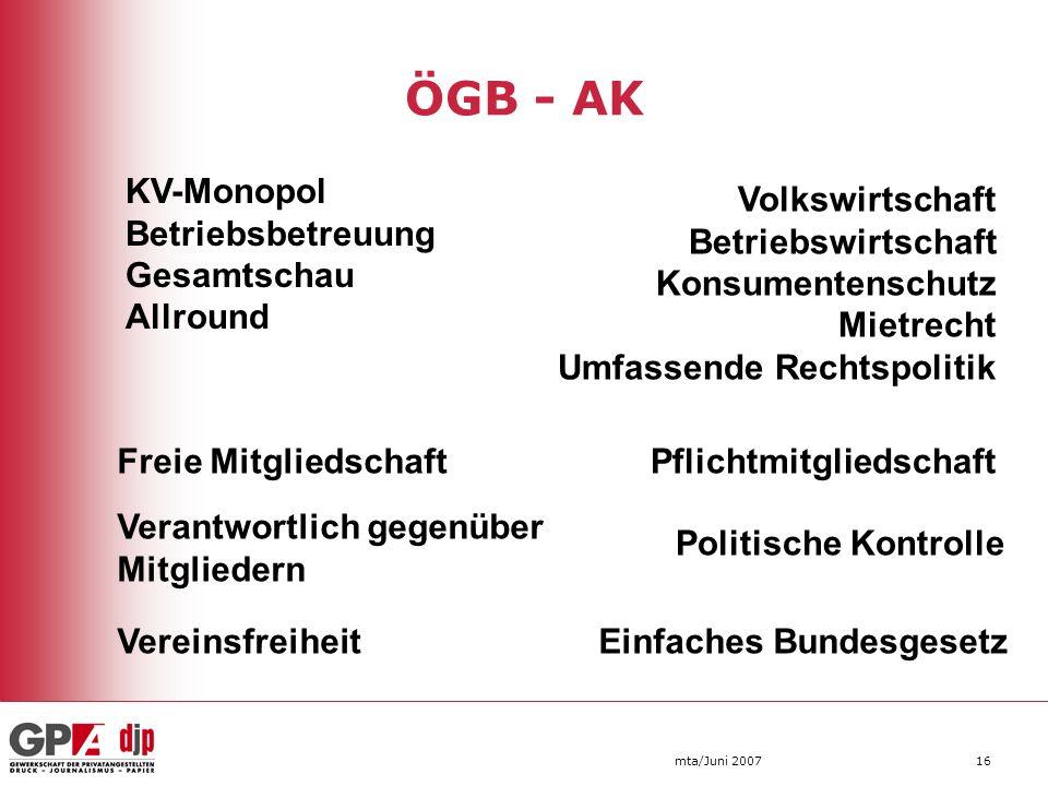 ÖGB - AK mta/Juni 200716 KV-Monopol Betriebsbetreuung Gesamtschau Allround Volkswirtschaft Betriebswirtschaft Konsumentenschutz Mietrecht Umfassende R