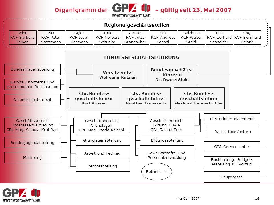 mta/Juni 200718 Vorsitzender Wolfgang Katzian BUNDESGESCHÄFTSFÜHRUNG stv. Bundes- geschäftsführer Karl Proyer stv. Bundes- geschäftsführer Günther Tra