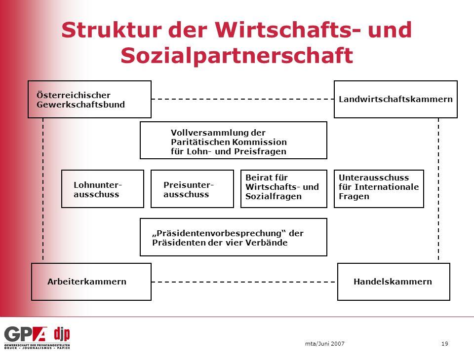 mta/Juni 200719 Struktur der Wirtschafts- und Sozialpartnerschaft Österreichischer Gewerkschaftsbund Landwirtschaftskammern Vollversammlung der Paritä