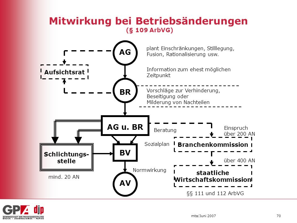 mta/Juni 200770 Mitwirkung bei Betriebsänderungen (§ 109 ArbVG) AG BR Aufsichtsrat plant Einschränkungen, Stilllegung, Fusion, Rationalisierung usw. I