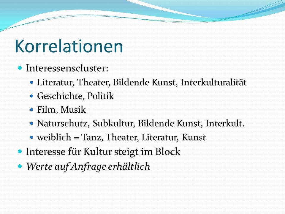 Korrelationen Interessenscluster: Literatur, Theater, Bildende Kunst, Interkulturalität Geschichte, Politik Film, Musik Naturschutz, Subkultur, Bildende Kunst, Interkult.