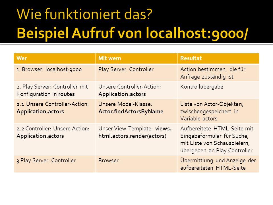 WerMit wemResultat 1. Browser: localhost:9000Play Server: ControllerAction bestimmen, die für Anfrage zuständig ist 2. Play Server: Controller mit Kon