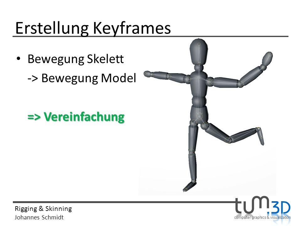 computer graphics & visualization Rigging & Skinning Johannes Schmidt Erstellung Keyframes Bewegung Skelett -> Bewegung Model => Vereinfachung