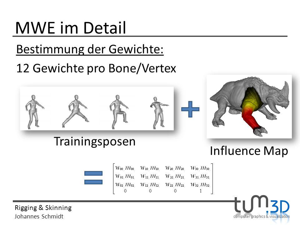 computer graphics & visualization Rigging & Skinning Johannes Schmidt MWE im Detail Bestimmung der Gewichte: 12 Gewichte pro Bone/Vertex Trainingsposen Influence Map