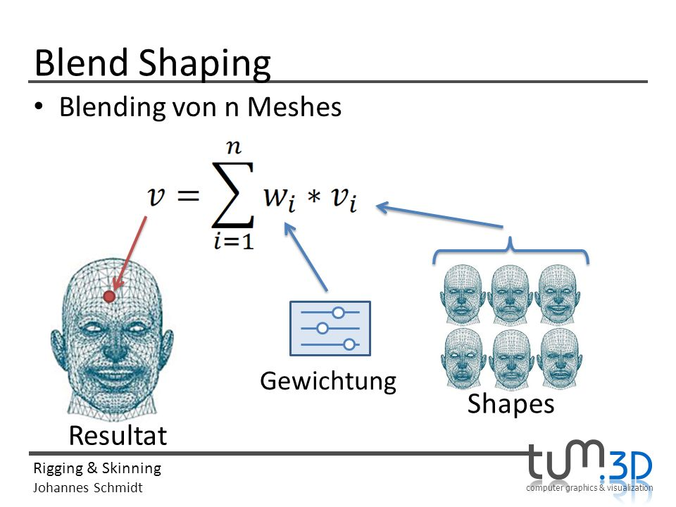 computer graphics & visualization Rigging & Skinning Johannes Schmidt Blend Shaping Blending von n Meshes Shapes Gewichtung Resultat