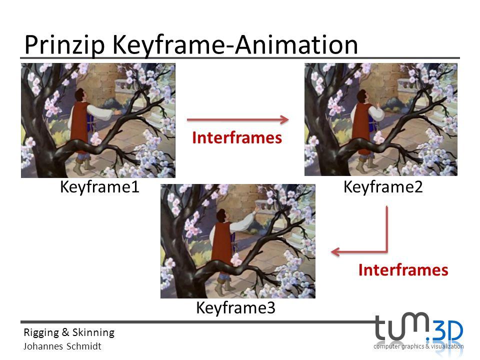 computer graphics & visualization Rigging & Skinning Johannes Schmidt Prinzip Keyframe-Animation Keyframe1Keyframe2 Keyframe3 Interframes