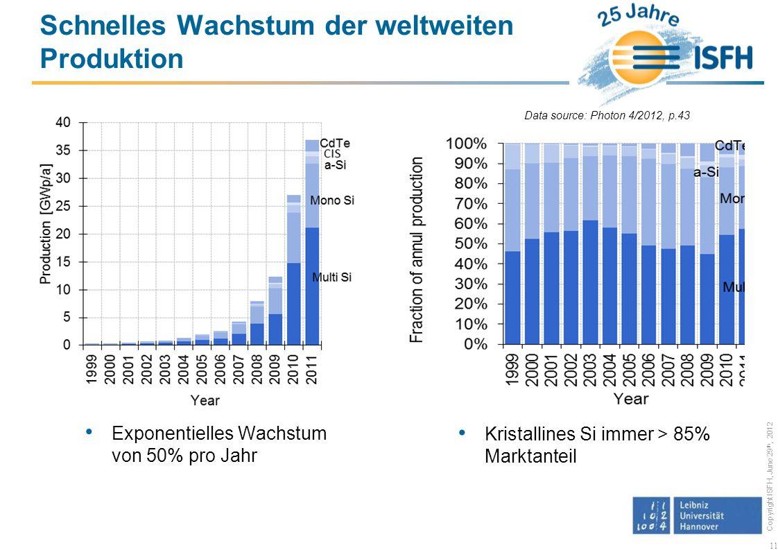 Copyright ISFH, June 29 th, 2012 Exponentielles Wachstum von 50% pro Jahr 11 Schnelles Wachstum der weltweiten Produktion Kristallines Si immer > 85% Marktanteil Data source: Photon 4/2012, p.43