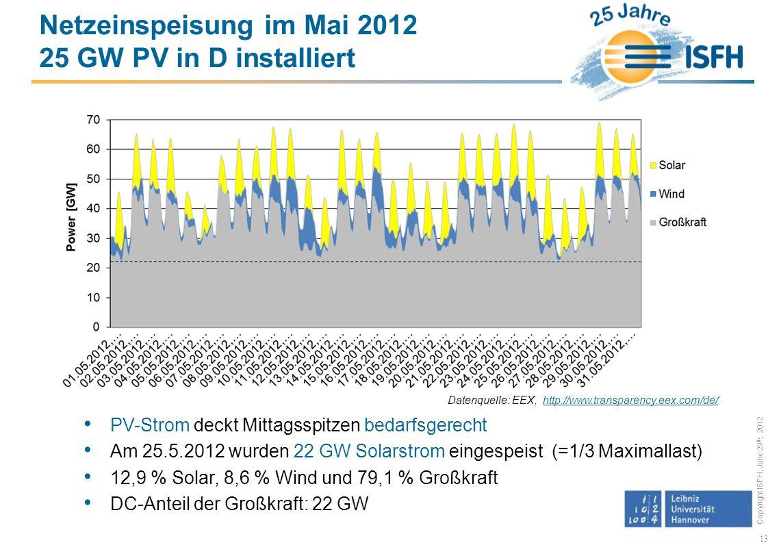 Copyright ISFH, June 29 th, 2012 13 Netzeinspeisung im Mai 2012 25 GW PV in D installiert PV-Strom deckt Mittagsspitzen bedarfsgerecht Am 25.5.2012 wurden 22 GW Solarstrom eingespeist (=1/3 Maximallast) 12,9 % Solar, 8,6 % Wind und 79,1 % Großkraft DC-Anteil der Großkraft: 22 GW Datenquelle: EEX, http://www.transparency.eex.com/de/http://www.transparency.eex.com/de/