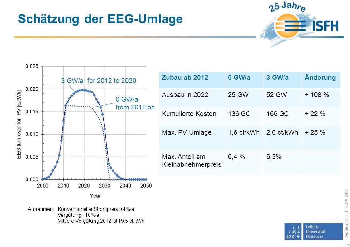 Copyright ISFH, June 29 th, 2012 15 Schätzung der EEG-Umlage Zubau ab 20120 GW/a3 GW/aÄnderung Ausbau in 202225 GW52 GW+ 108 % Kumulierte Kosten136 G166 G+ 22 % Max.