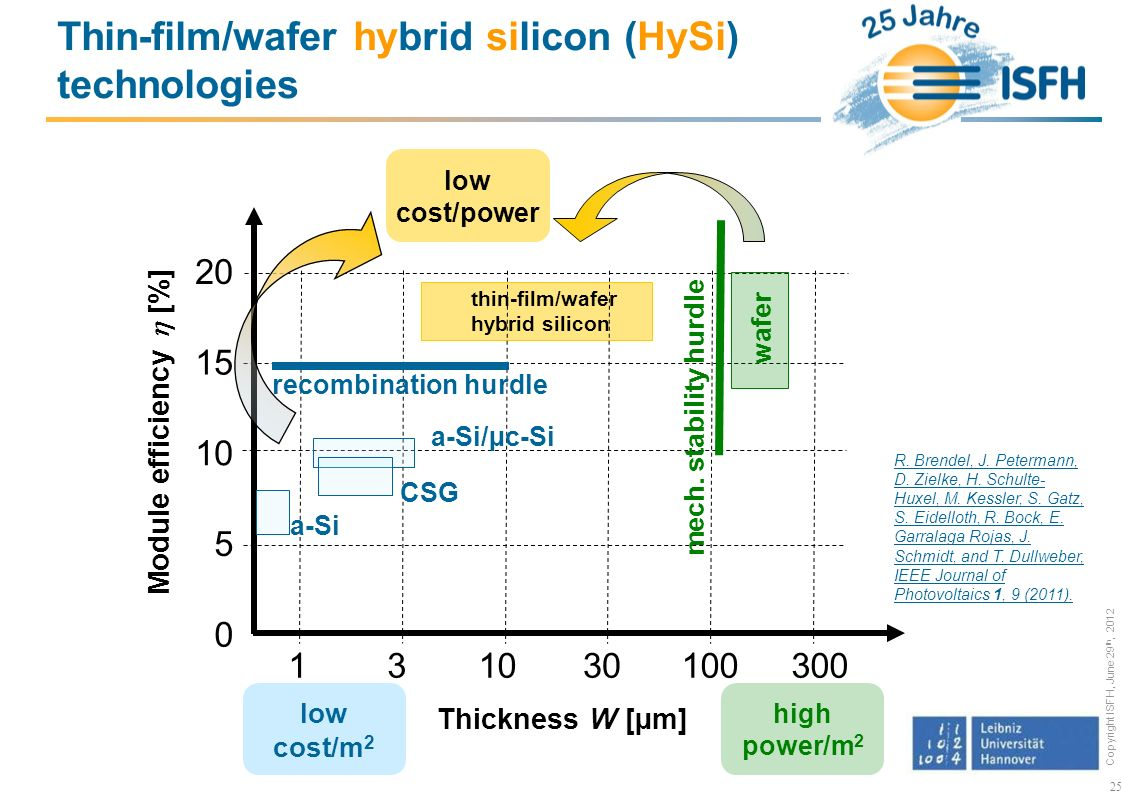 Copyright ISFH, June 29 th, 2012 25 0 Module efficiency [%] Thickness W [µm] 10 20 5 15 131030100300 Thin-film/wafer hybrid silicon (HySi) technologies recombination hurdle mech.